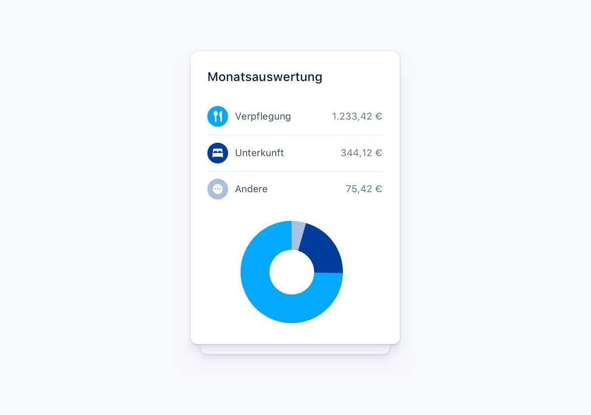 Ausgabenverwaltung für Mitarbeiter