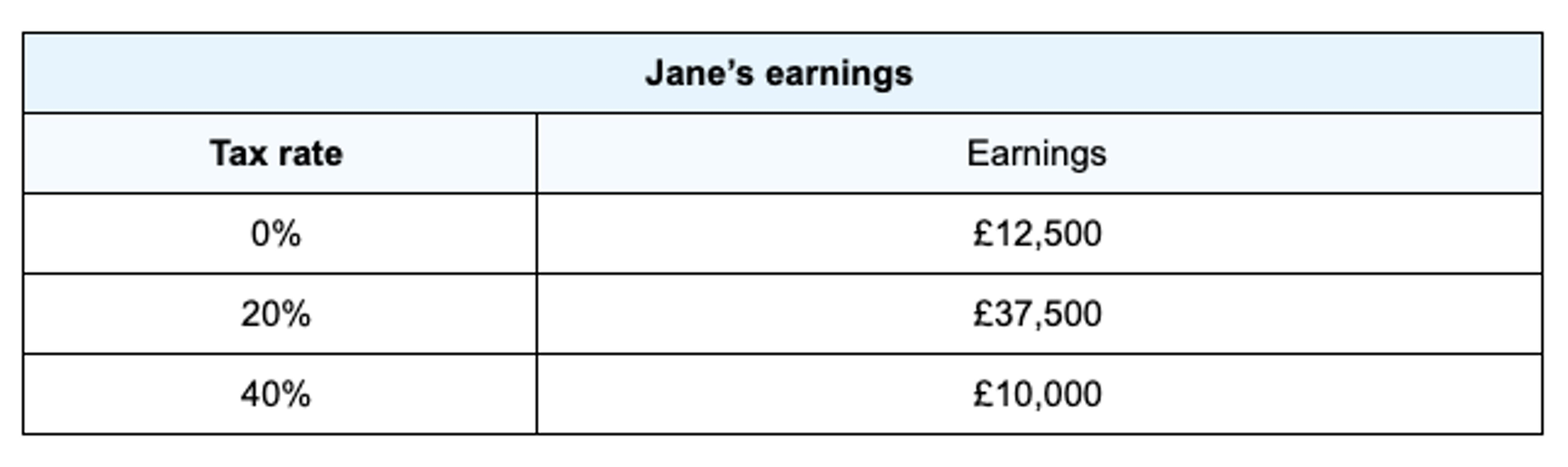 The above table helps explain how Jane's earnings are split over the whole tax year.