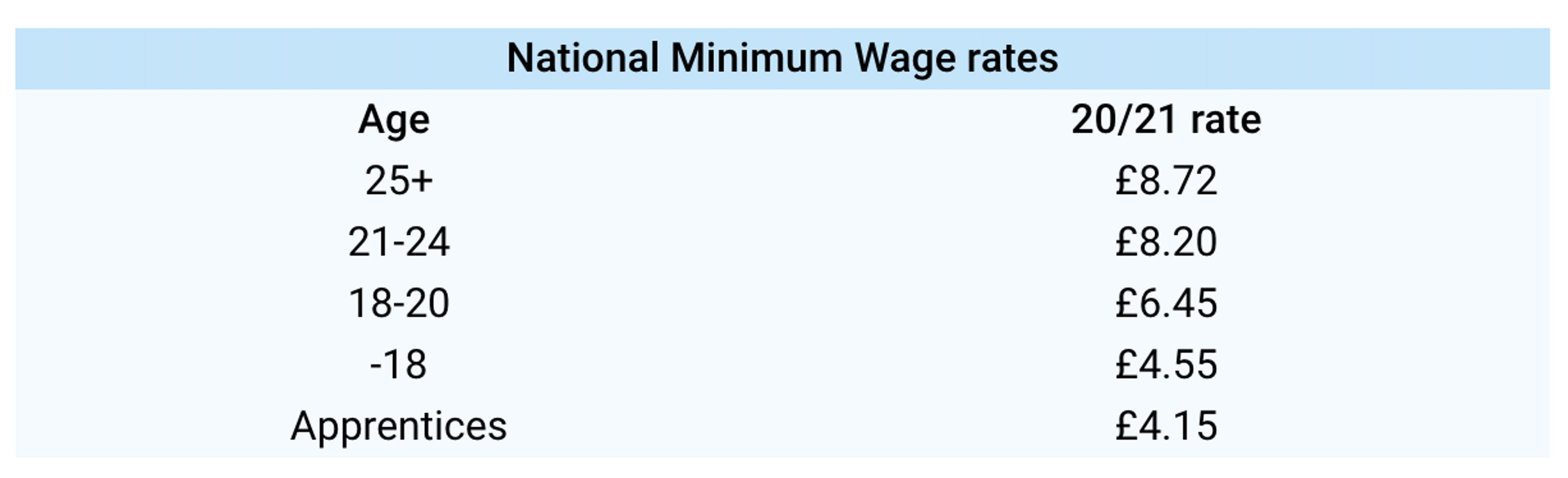 National Minimum Wage Rates.