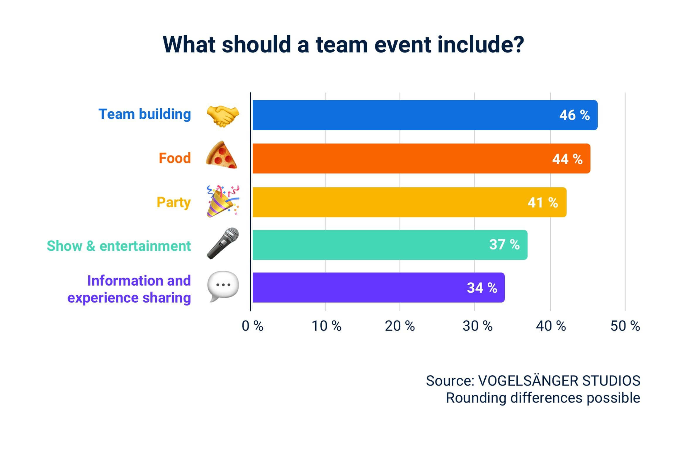 What should a team event include?