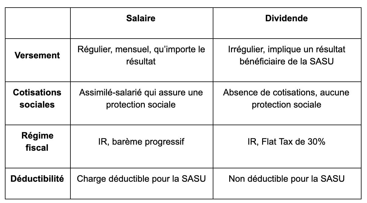 salaire dividendes president sasu