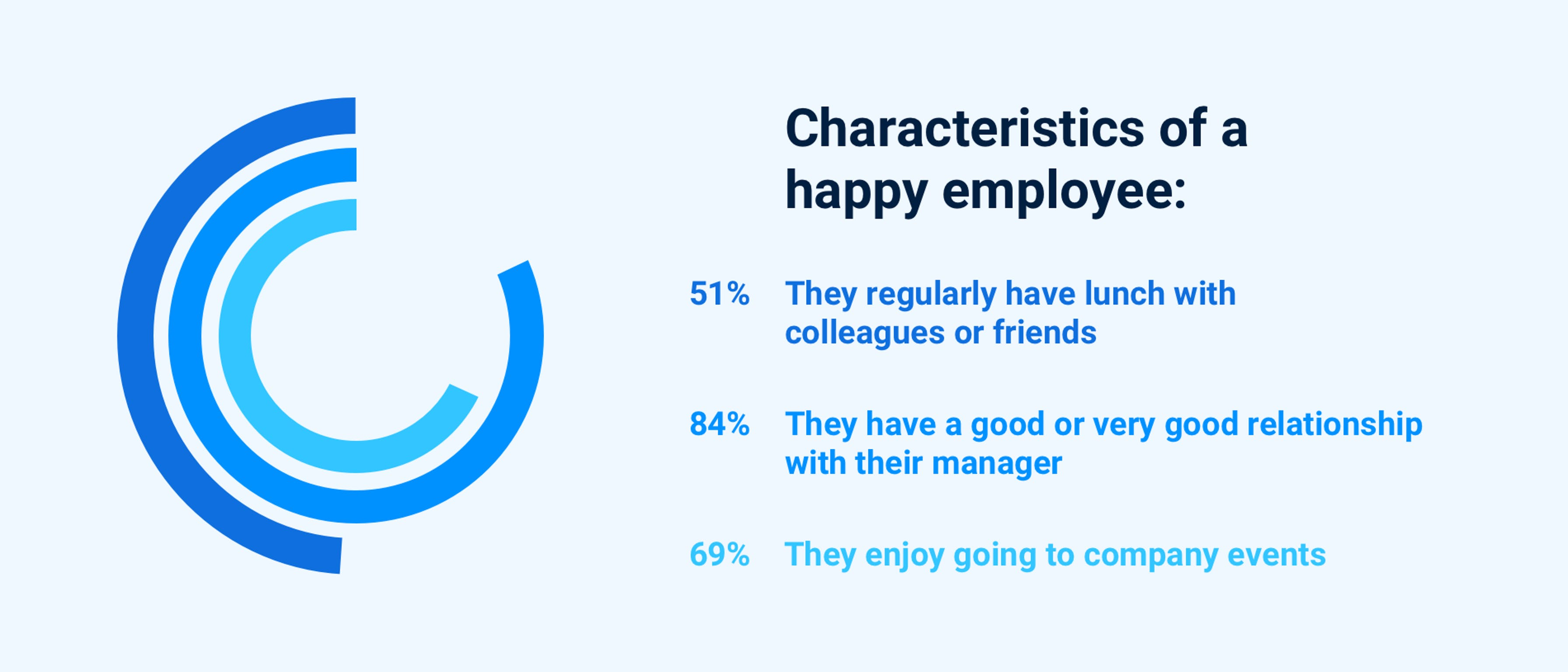 Happy employees enjoy going to team events.