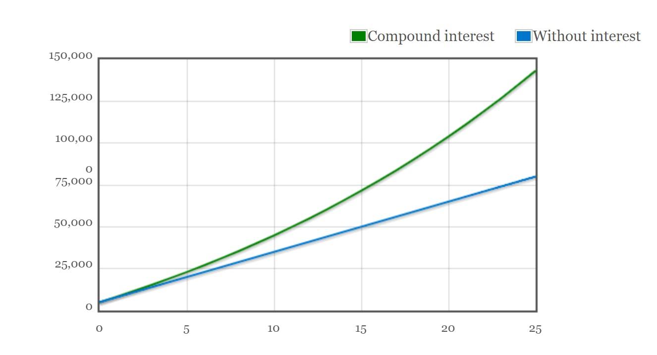 Compount interest graph example