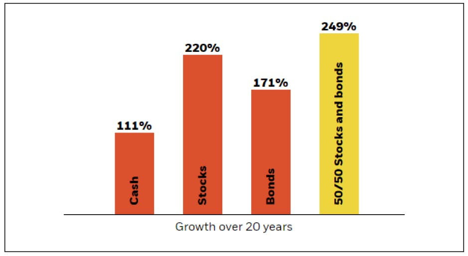 graph comparing growth in cash against investing money