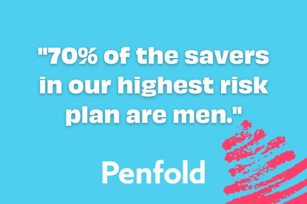 70 per cent of high risk fund is men