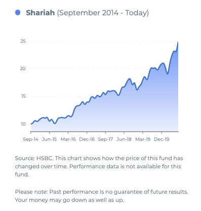 graph showing shariah pension fund performance