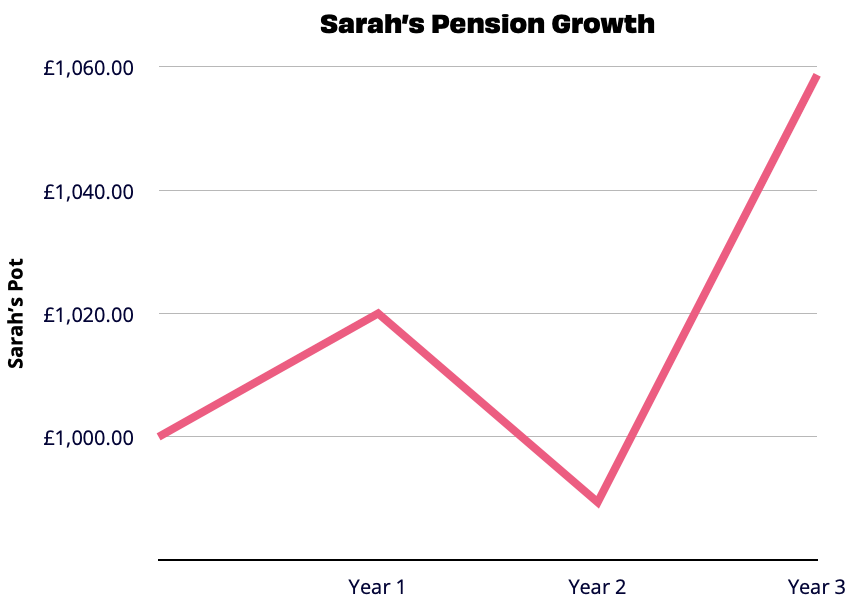 line graph showing pension growth over 3 years