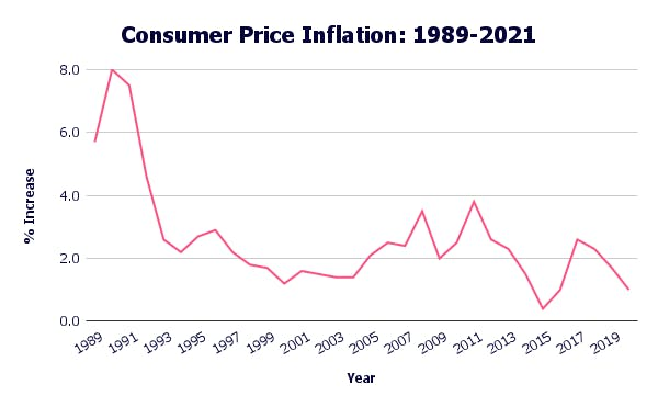 line chart showing the consumer price inflation between 1989 and 2021