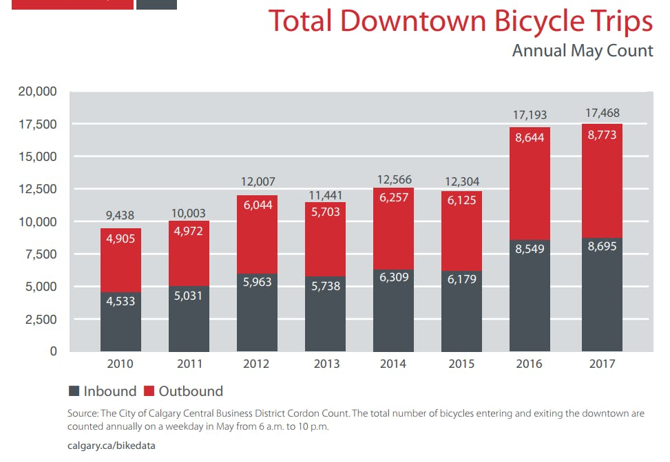 Total Downtown Bicycle Trips