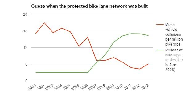 Motor Vehicle / Bicycle Collisions 2000-2013