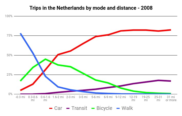 Trips in the Netherlands by mode and distance