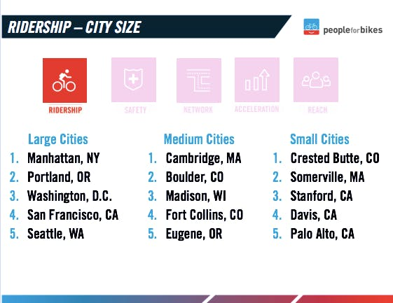 Ridership by city size.