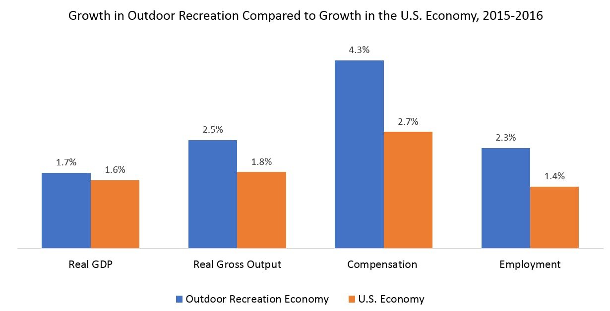 High Growth of Outdoor Recreation Compared with US Economy (source: Bureau of Economic Analysis)