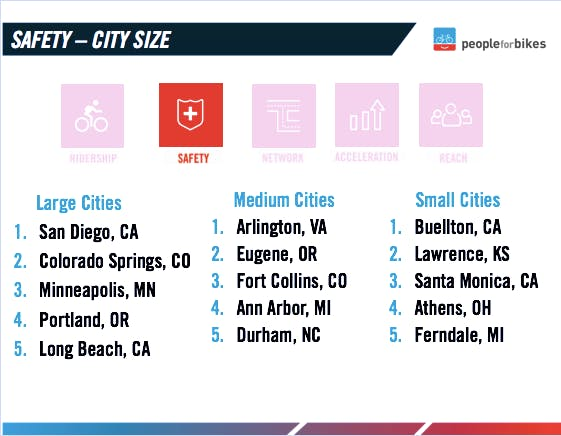 Safest cities by size.