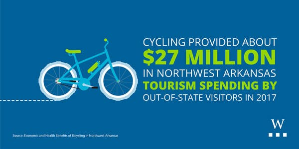 Tourism benefit of bicycles in NW Arkansas