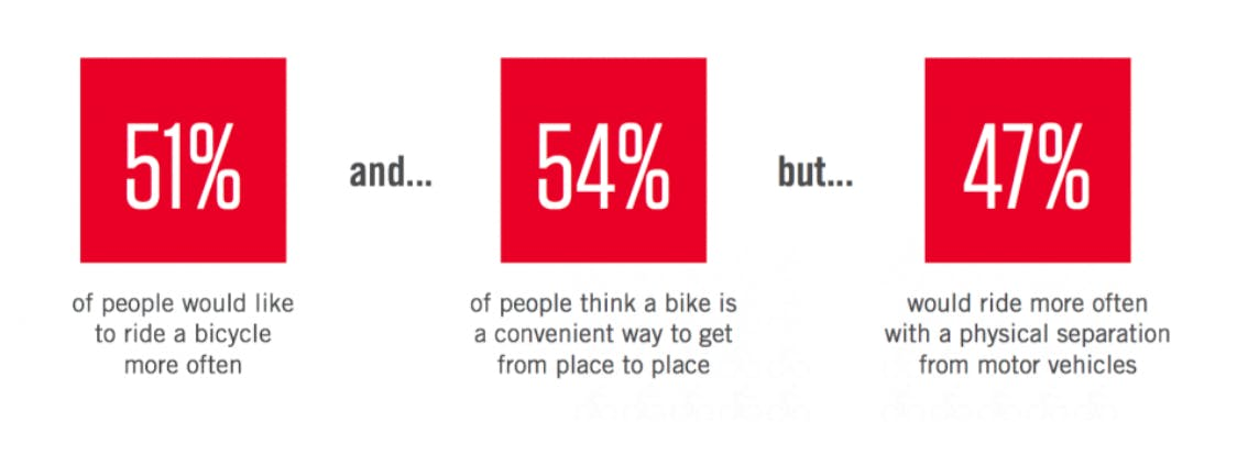 Americans find bike riding appealling.