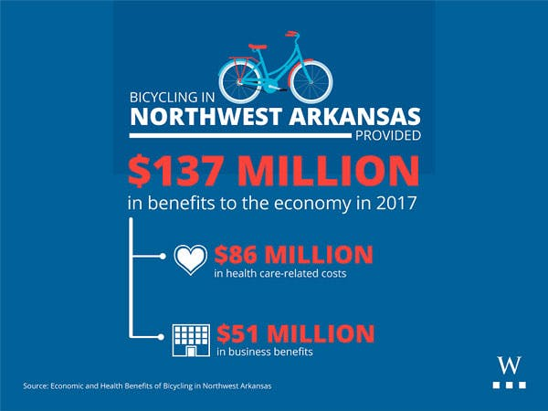 Economic impact of Bicycles in NW Arkansas