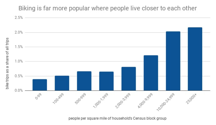 People per square mile of household's Census block group