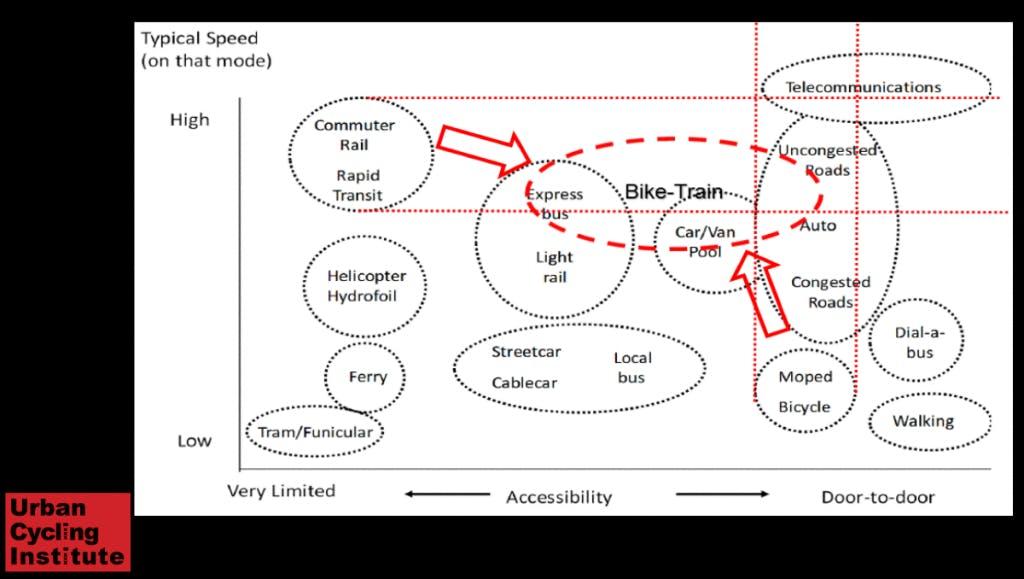 Screenshot from Urban Cycling Institute Slide Deck
