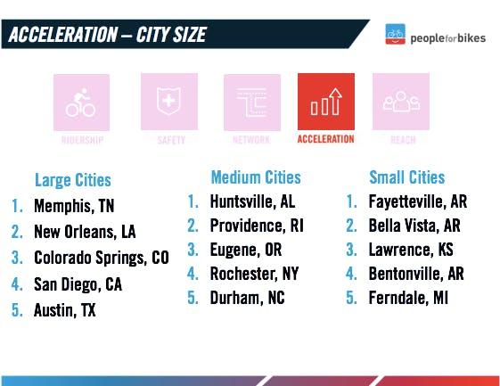 Acceleration scores by city size