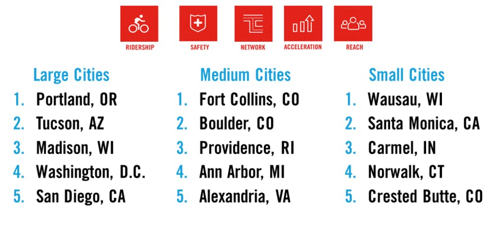 Top 5 cities by size