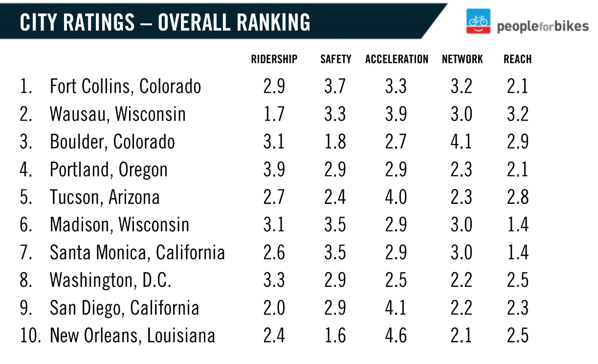 Overall rankings