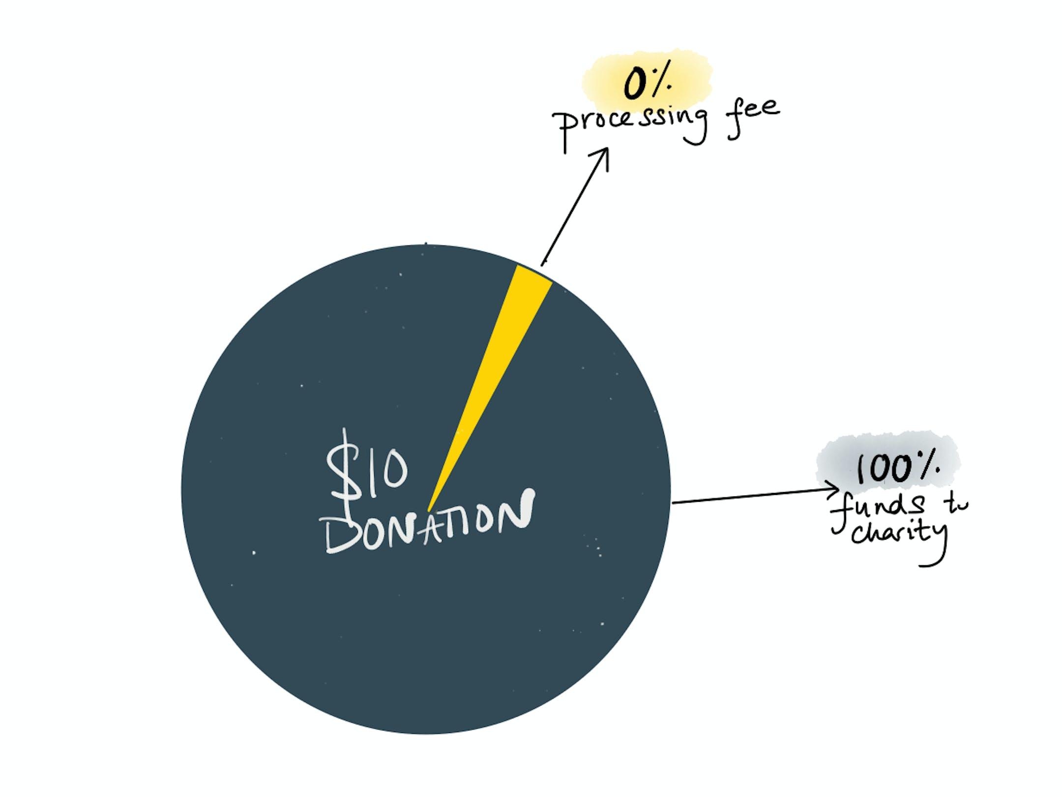 What happens when you make a donation via Checkout.com's payment gateway