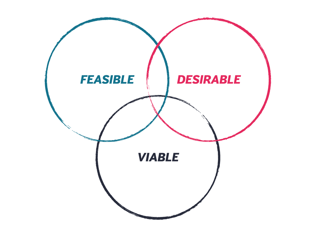 Feasible, Desirable, Viable Venn Diagram