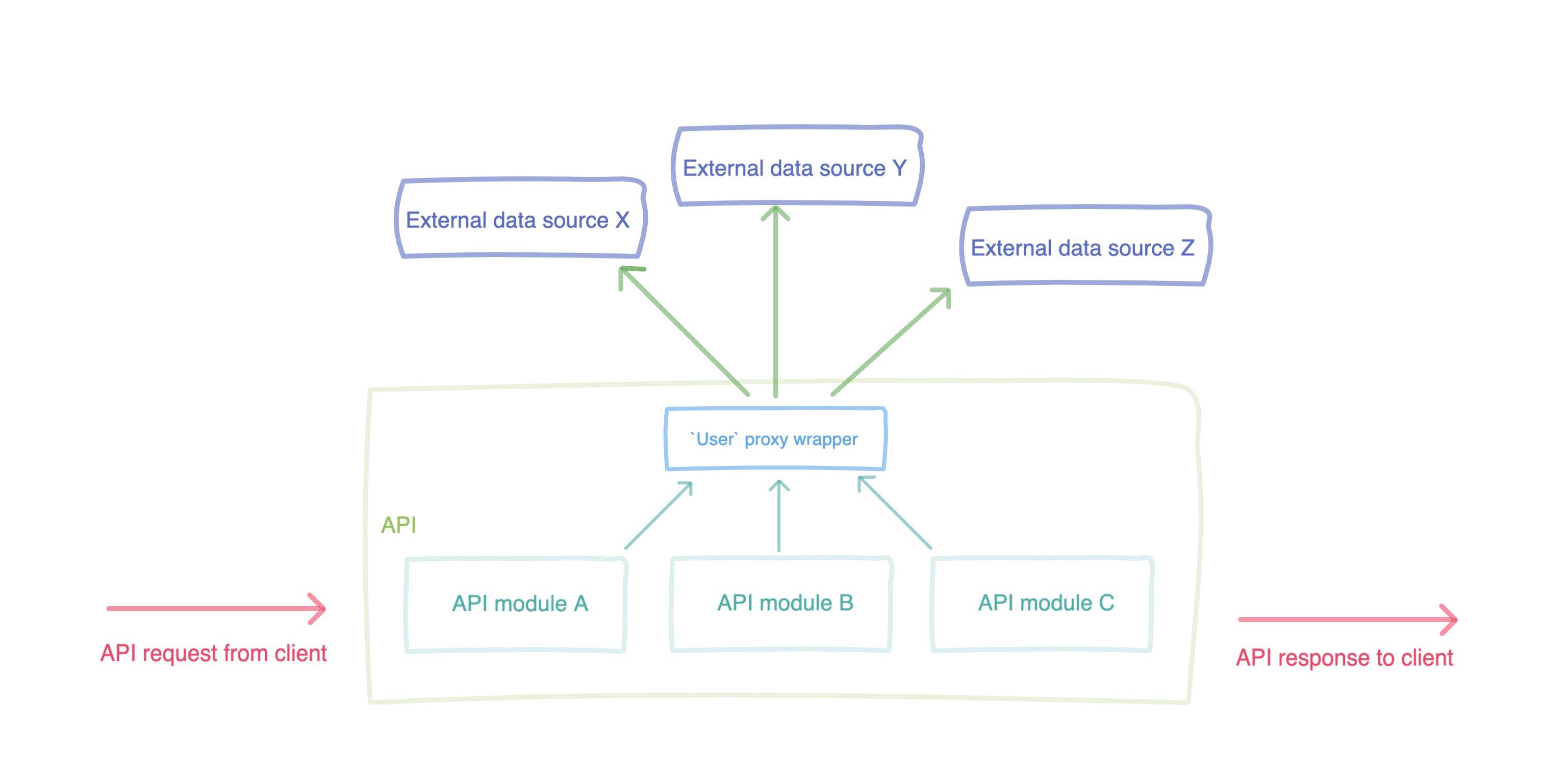 Better Data Architecture