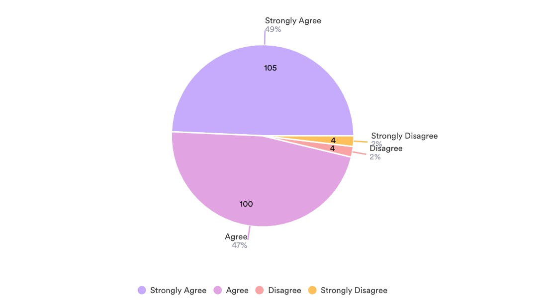 Survey Results Agreement