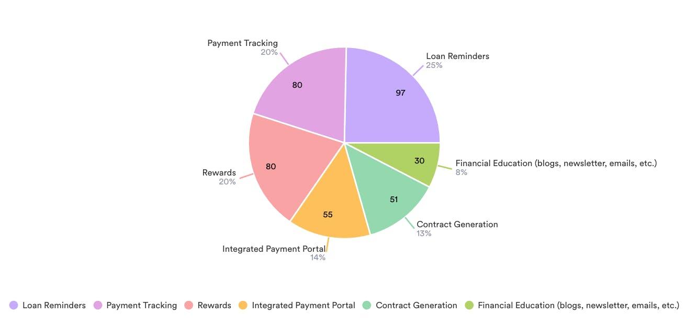 Survey Results Loan