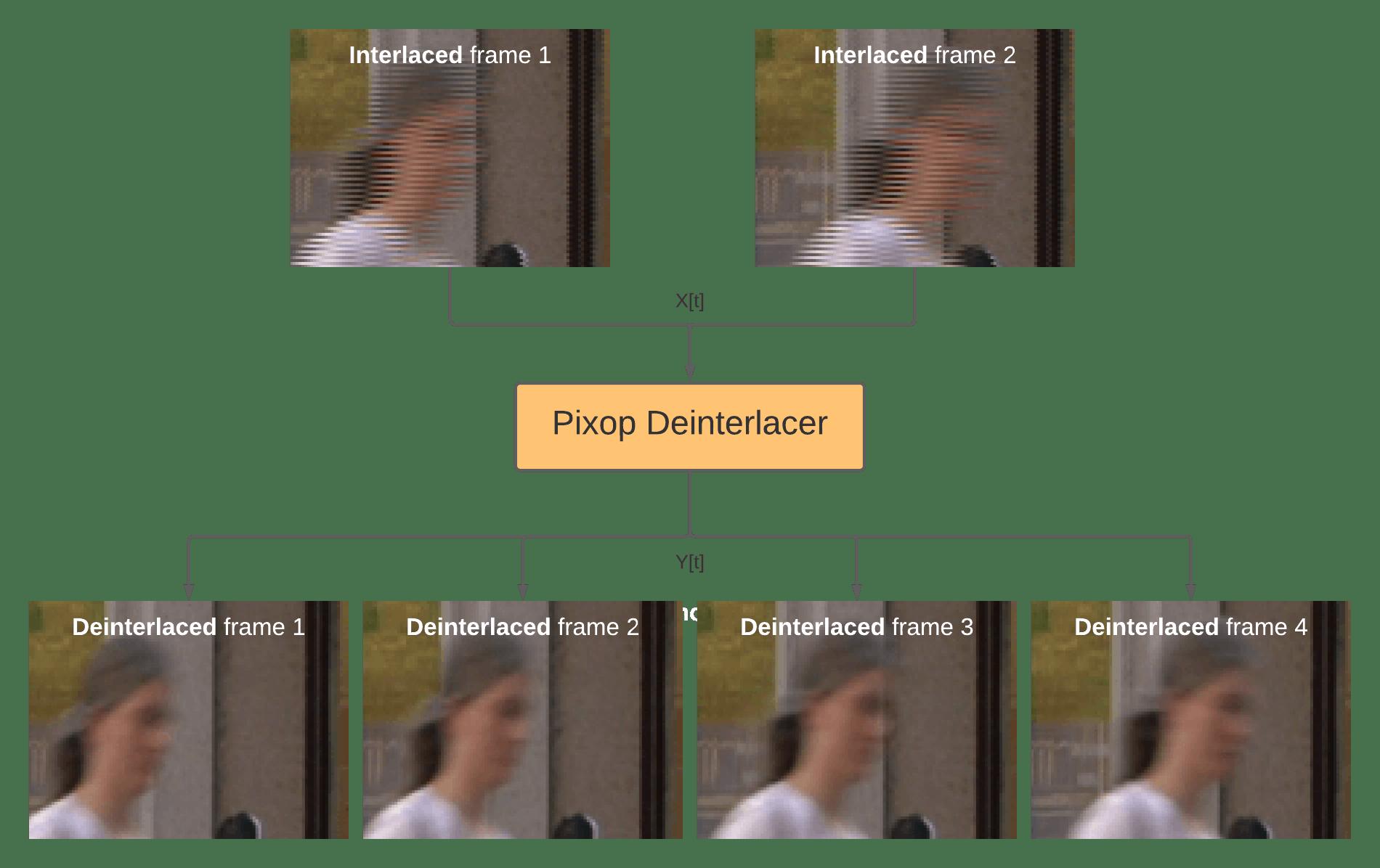 Composite image of woman's face put through the Pixop deinterlacer filter