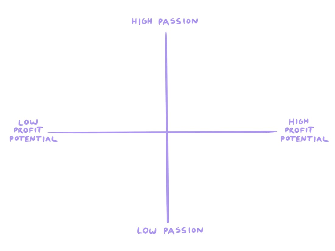 The Passion Profit Matrix