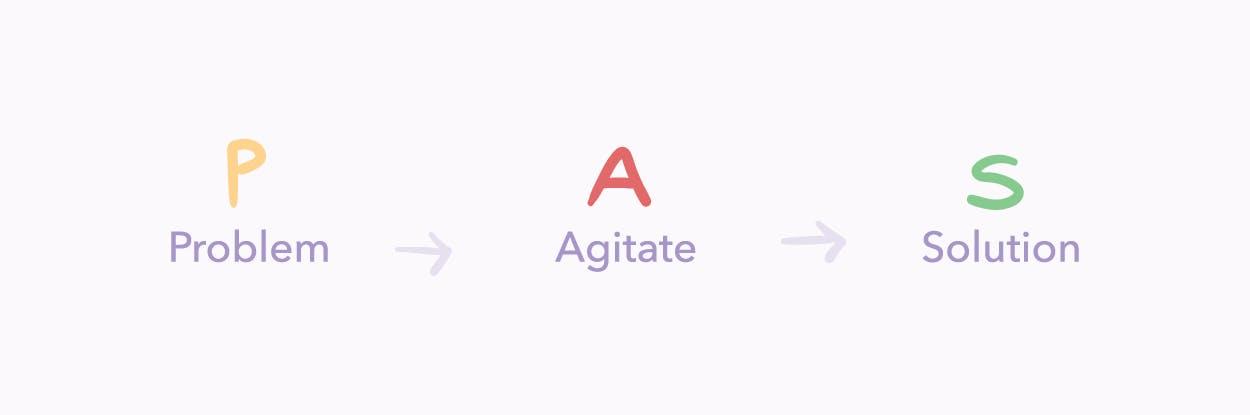 P.A.S. - Problem -> Agitate -> Solution