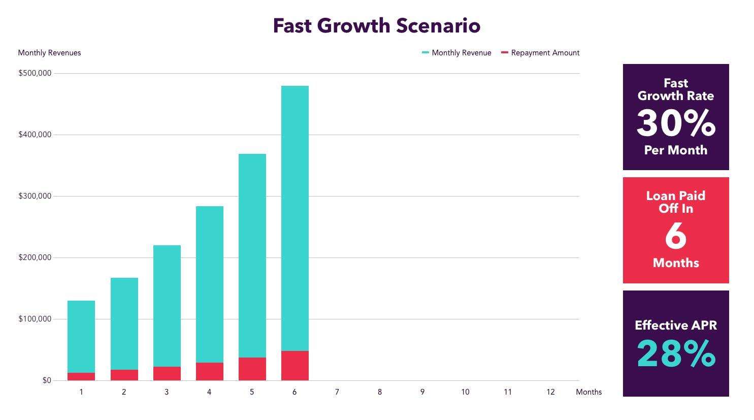 Fast growth scenario