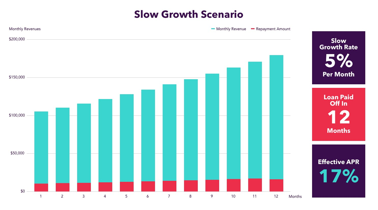 Slow growth scenario