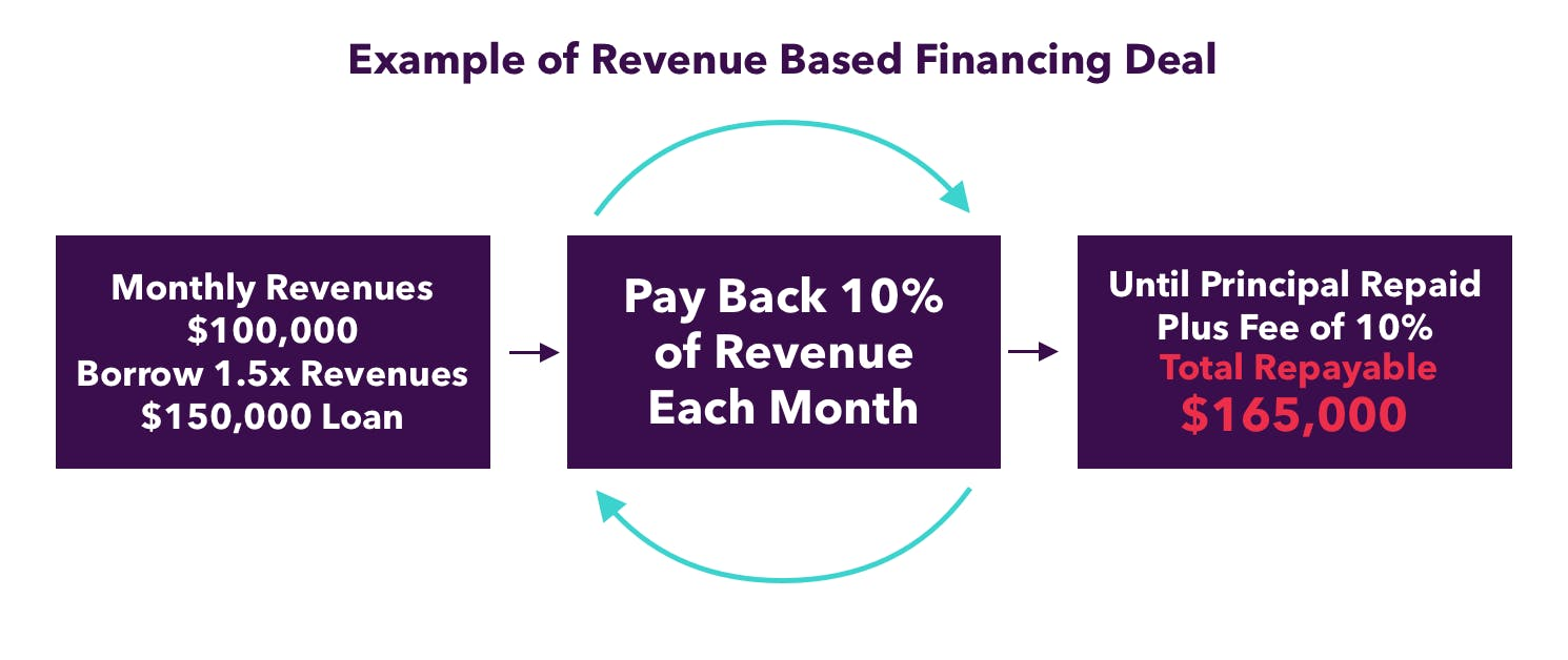 Example of revenue based financing deal