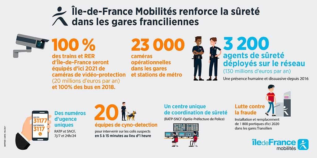 Chiffres sur le renforcement de la sécurité dans les transports en île-de-France