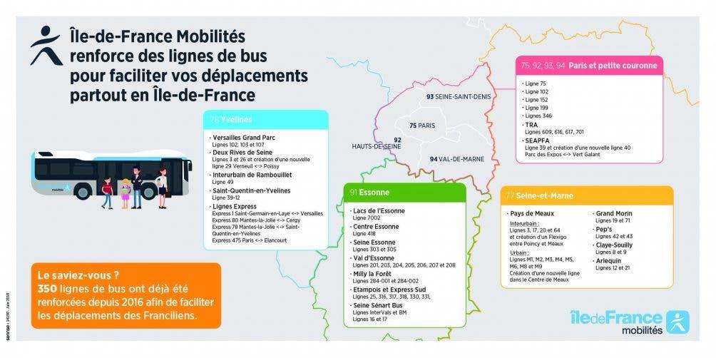Infographie : Le renforcement des lignes de bus en île-de-France