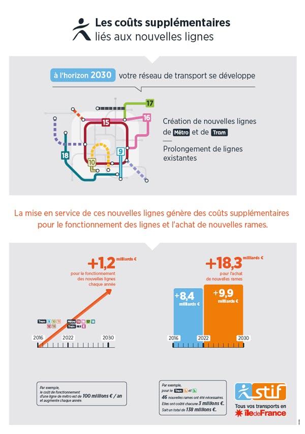 Infographie sur le coûts supplémentaires liés aux nouvelles lignes (description ci-après)