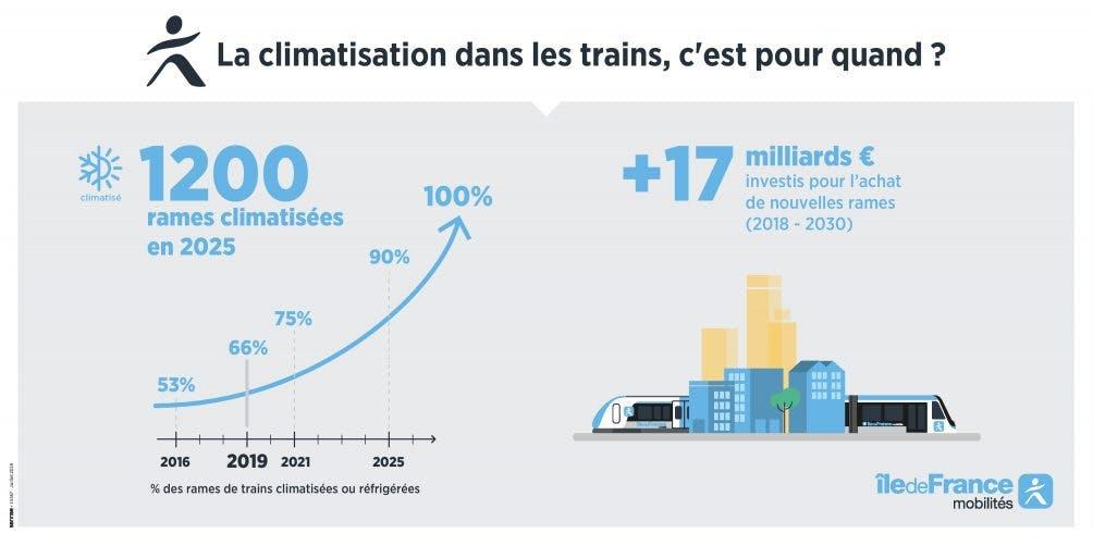 Infographie : Chiffres sur la climatisation des Trains