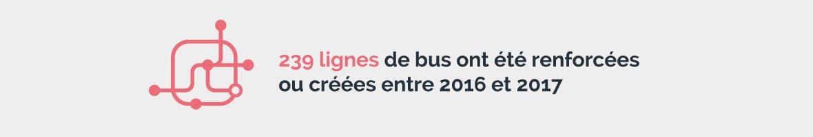 Infographie : Données chiffrés sur le réseau de transport