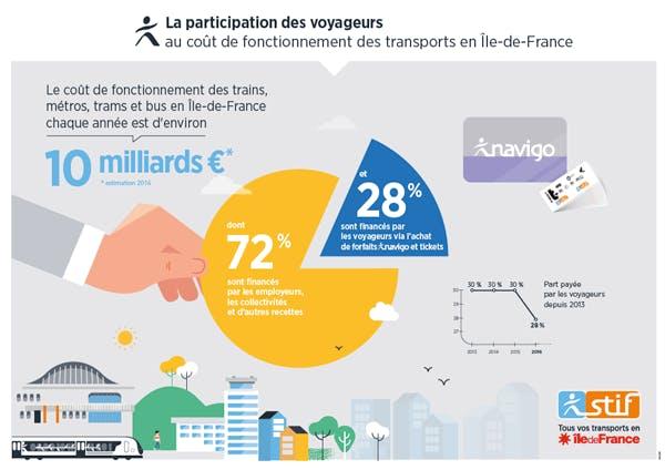 Infographie : Participation des voyageurs aux coût de fonctionnement des transports (description ci-après)
