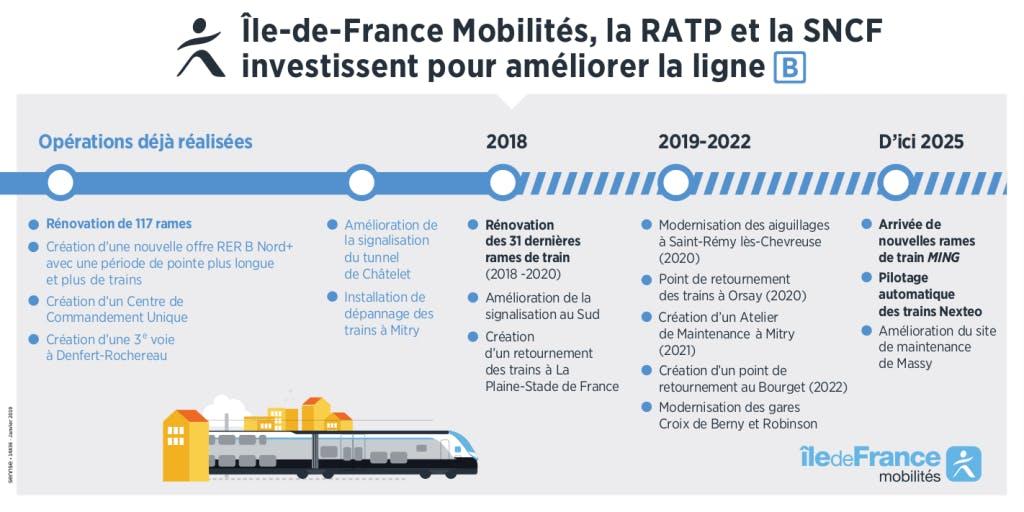 Infographie : île-de-France, la RATP, et la SNCF investissent pour améliorer la ligne B
