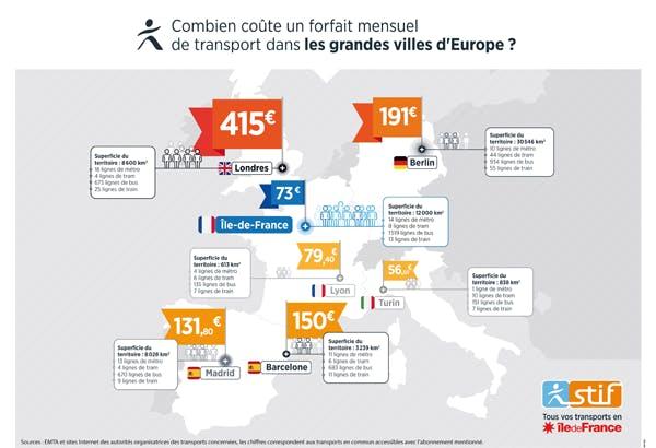 Infographie : Comparaison de forfait mensuel dans les transports en Europe (description ci-après)