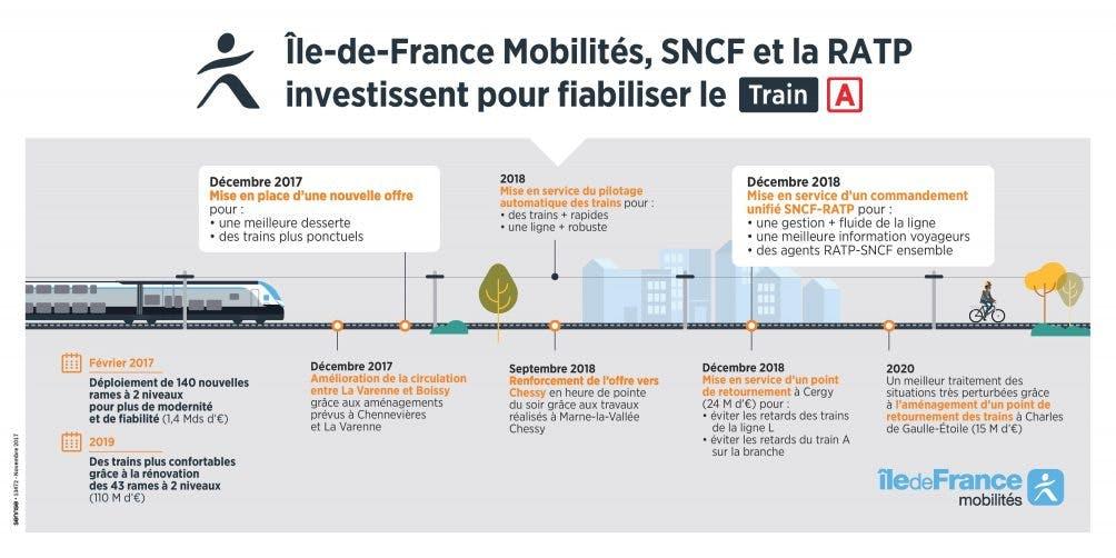 Infographie : Investissement de la SNCF et de la RATP pour fiabiliser le RER A