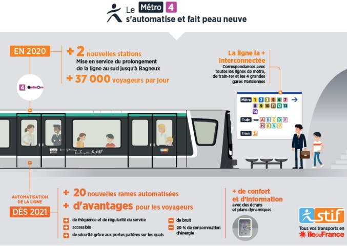 Campagne d'information île-de-France mobilités : Le métro 4 s'automatise et fait peau neuve