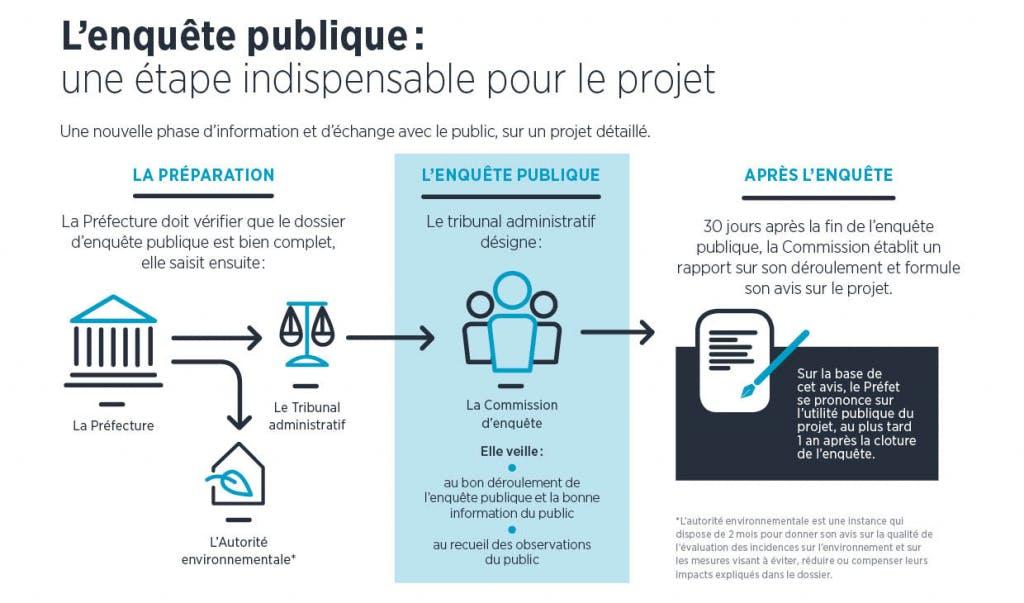 Les temps de l'enquête publique pour le projet câble A