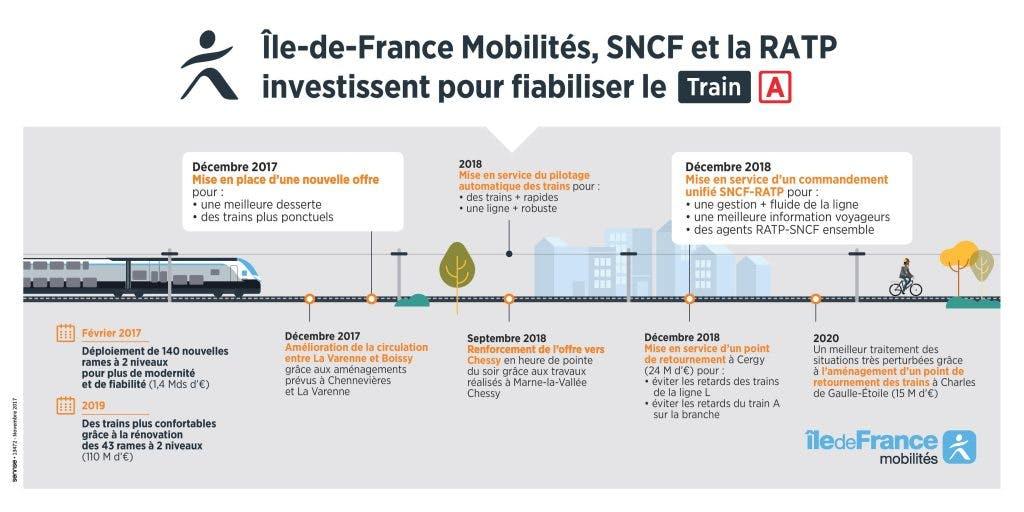 Infographie : île-de-France mobilités, SNCF, RATP investissement pour fiabiliser le train A