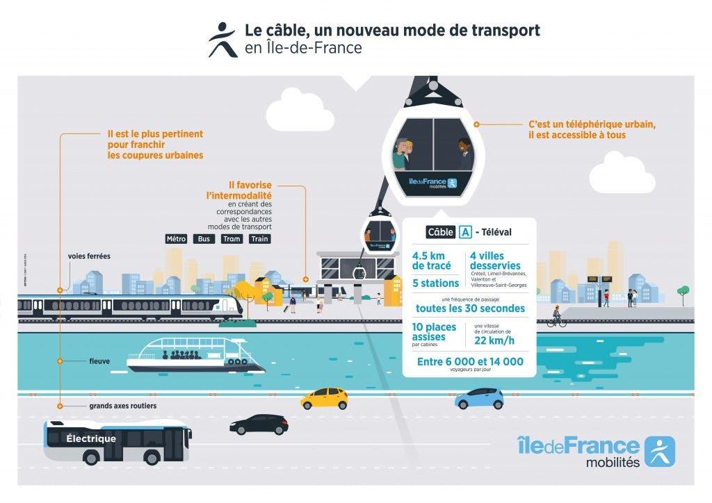 Passage téléphérique urbain en île-de-France
